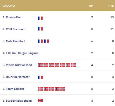 Groupe A de la ligue des champions femmes