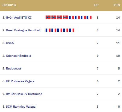 Groupe B de la ligue des champions femmes